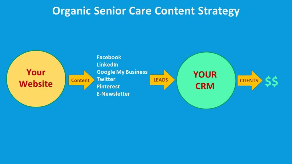 VIDEO REPLAY: 	HOW TO PIVOT YOUR SENIOR CARE MARKETING THROUGH A PANDEMIC 143