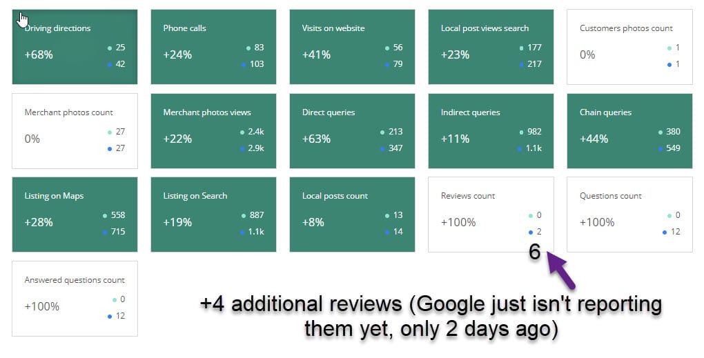 Month to Month Increase in Google My Business Stats for a Home Care Agency in Pinellas County Florida