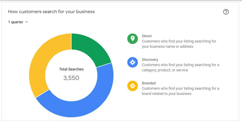 Case Study: Mastering and Achieving Excellent Results with Google My Business AND Reviews for Senior Care Businesses 13