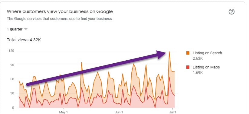 Case Study: Mastering and Achieving Excellent Results with Google My Business AND Reviews for Senior Care Businesses 14