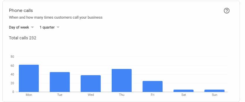 Case Study: Mastering and Achieving Excellent Results with Google My Business AND Reviews for Senior Care Businesses 16
