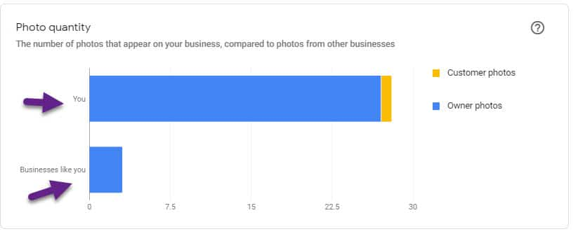 Case Study: Mastering and Achieving Excellent Results with Google My Business AND Reviews for Senior Care Businesses 18